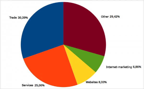 IP telephony users statistics